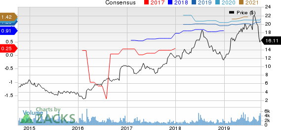 Career Education Corporation Price and Consensus