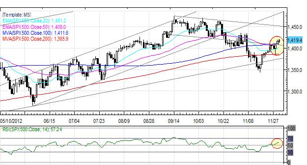 Forex_Euro_Maintains_Rebound_Yen_Back_to_Recent_Lows_After_October_CPI_fx_news_currency_trading_technical_analysis_body_Picture_2.png, Forex: Euro Maintains Rebound; Yen Back to Recent Lows After October CPI