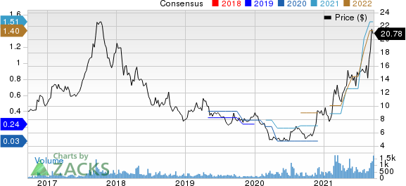 Aluminum Corporation of China Limited Price and Consensus