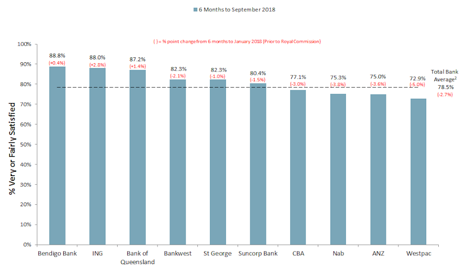 <i><sup>1</sup>Based on customer numbers. <sup>2</sup>Includes banks not shown. <b>Source</b>: Roy Morgan Single Source (Australia), 6 months to January 2018, n = 23,945; 6 months to September 2018, n = 26,457. <b>Base</b>: Australians 14+.</i>