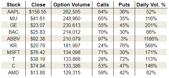 Thursday's Vital Options Data: Apple Inc (AAPL), Kroger Co (KR) and AT&T Inc. (T)