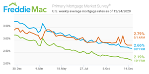 U.S. weekly average mortgage rates as of 12 24 20