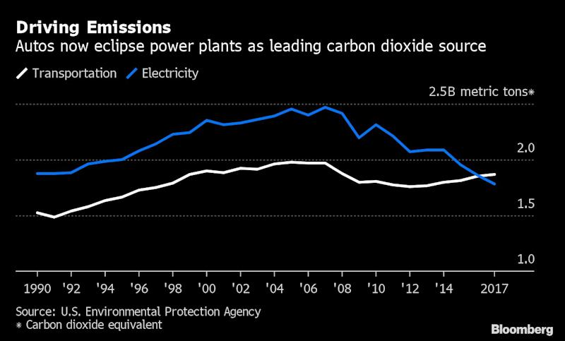 Climate Scientists Alarmed by Trump's Move to Undercut Auto Emission Rules