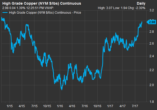 Freeport-McMoRan Stock Call Options Hot as Copper Prices Surge