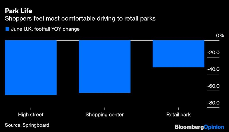 Who Wins When Retailers Retreat?