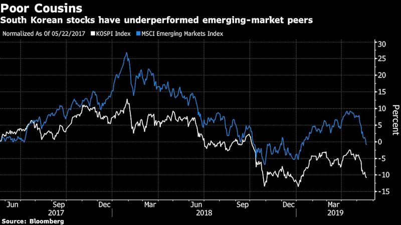 Asia's Worst Currency Hammered as Funds Buy Foreign Stocks