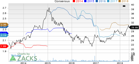 Top Ranked Income Stocks to Buy for May 18th: Chesapeake Lodging Trust (CHSP)