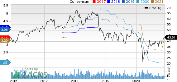 Cabot Corporation Price and Consensus