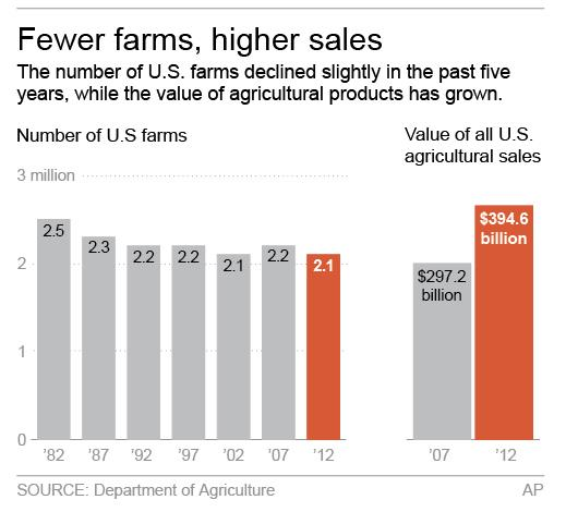 <p> Graphic shows number of farms in U.S.; 2c x 3 inches; 96.3 mm x 76 mm; </p>