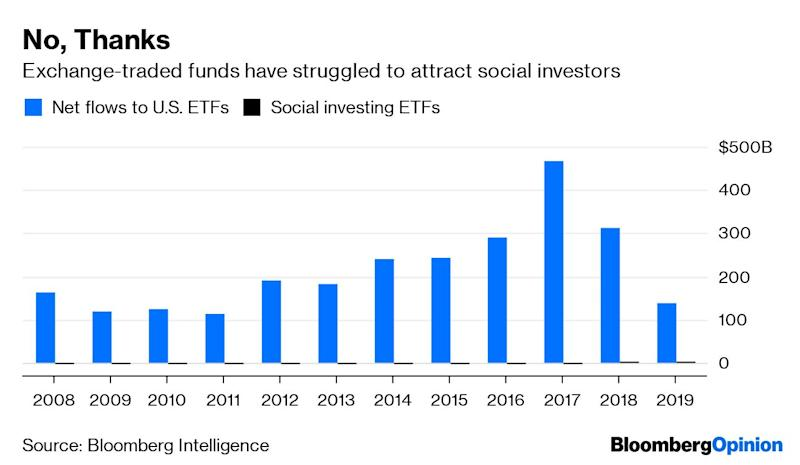 Disruptive ETFs Face a Disruption Themselves