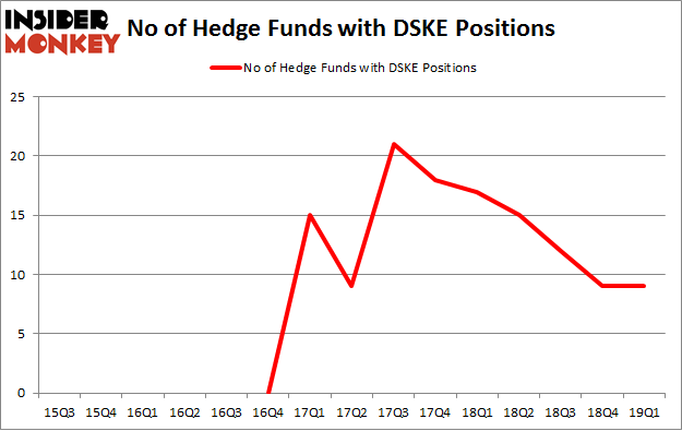 No of Hedge Funds with DSKE Positions