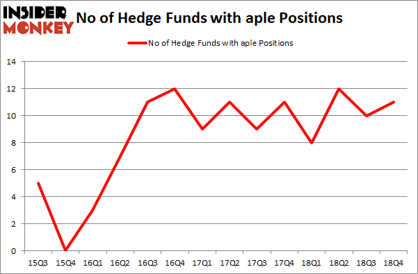 No of Hedge Funds With APLE Positions