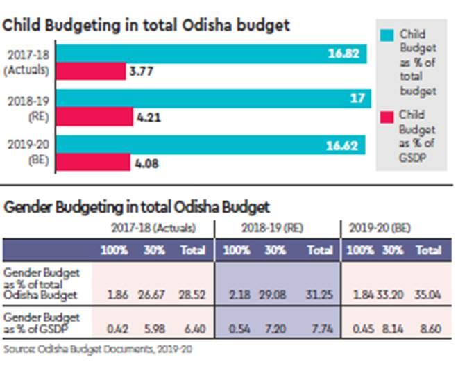 woman and child development, HRD ministry, education, women and child development, odisha budget,, naveen patnaik, odisha cm, odisha budget, odisha economy
