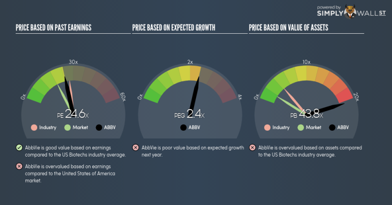 Is Abbvie Inc Nyseabbv A Buy At Its Current Pe Ratio