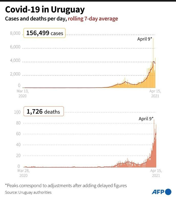 Covid-19 cases and deaths per day in Uruguay, as of April 15, 2021