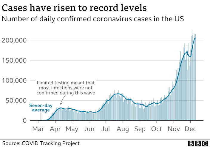 Chart showing the number of confirmed coronavirus cases since the start of the pandemic