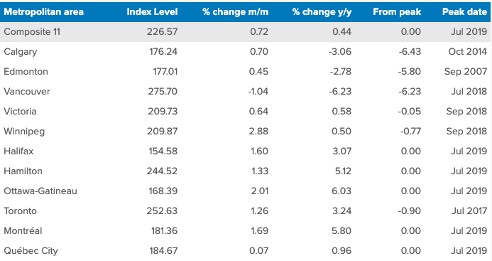 Teranet–National Bank National Composite House Price Index