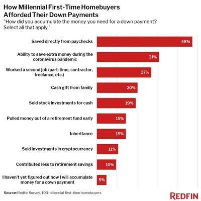 Redfin Survey: One-Third of Millennial Homebuyers Are Using Extra Savings From the Pandemic for Their Down Payment