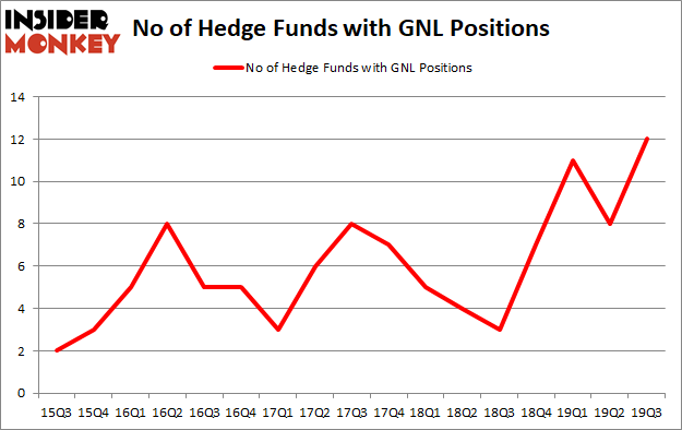 Is GNL A Good Stock To Buy?