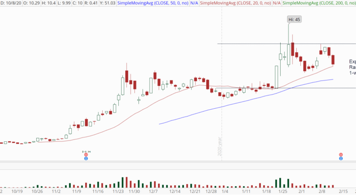 Palantir (PLTR) stock chart with expected range