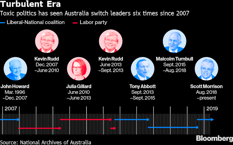 Australia's Morrison to Secure Majority as Shares Rally on Win