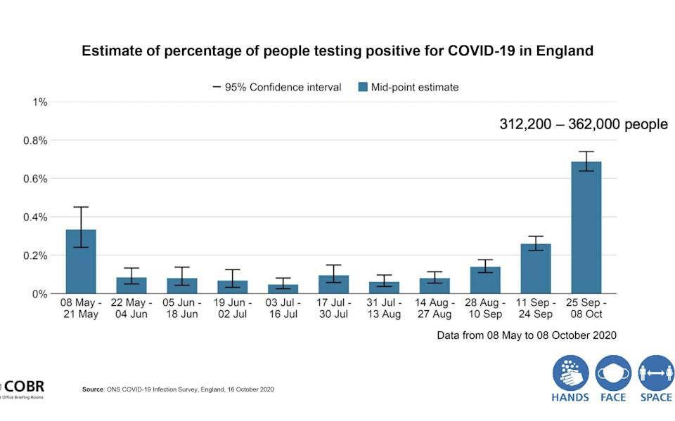 Estimate of percentage of people testing positive for Covid-19 in England