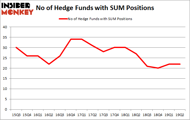 No of Hedge Funds with SUM Positions