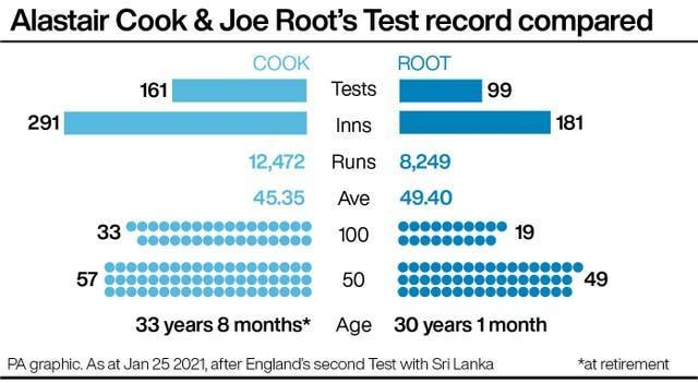 Alastair Cook & Joe Root's Test record compared