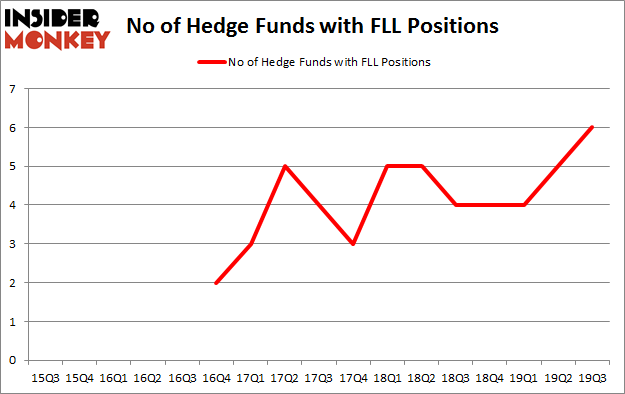 Is FLL A Good Stock To Buy?