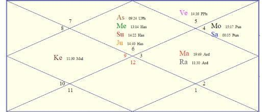 Vedic astrology without birth time astrology