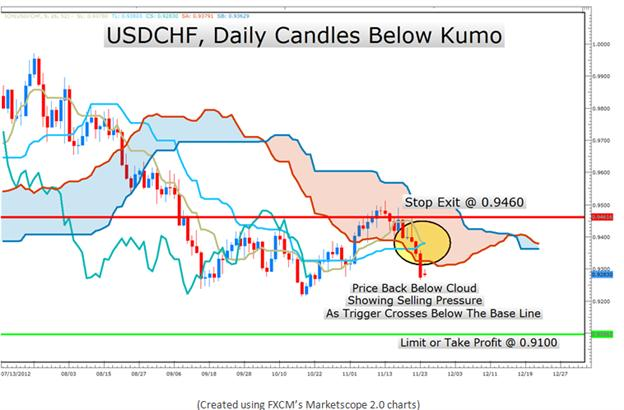 Learn_Forex_The_Ichimoku_Report_for_Trend_Trading_body_Picture_11.png, Learn Forex: The Ichimoku Report for Trend Trading