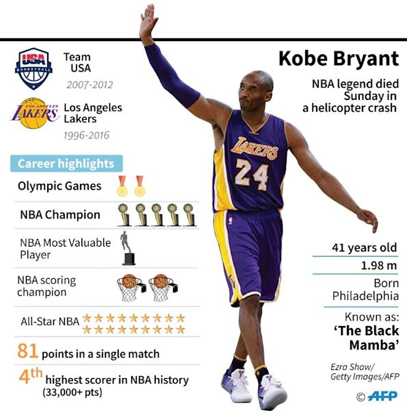 Fact file on basketball star Kobe Bryant, who died January 26, 2020 in a helicopter crash in suburban Los Angeles
