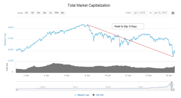 2018+Cryptocurrency+Dip.PNG