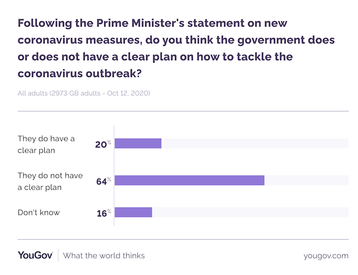 Most Britons believe the government has no clear coronavirus plan. (YouGov)