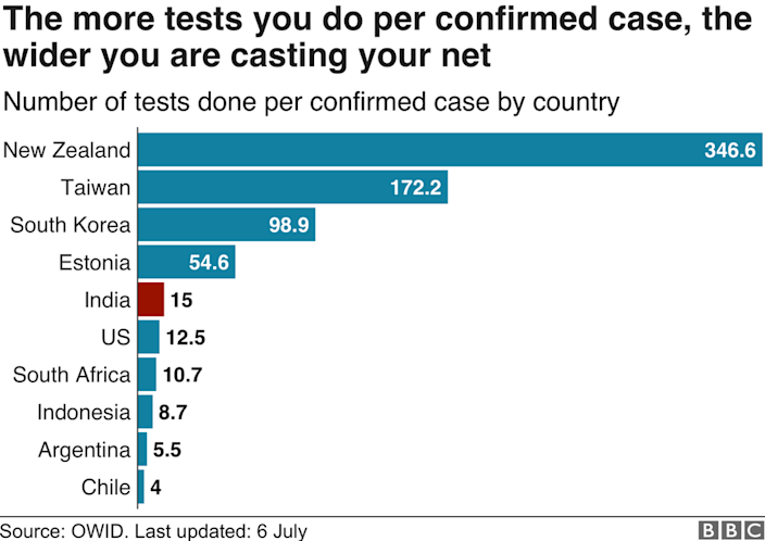 Chart showing tests per confirmed case.