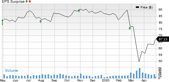 EMCOR Group, Inc. Price and EPS Surprise