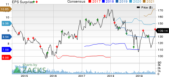 Valmont Industries, Inc. Price, Consensus and EPS Surprise