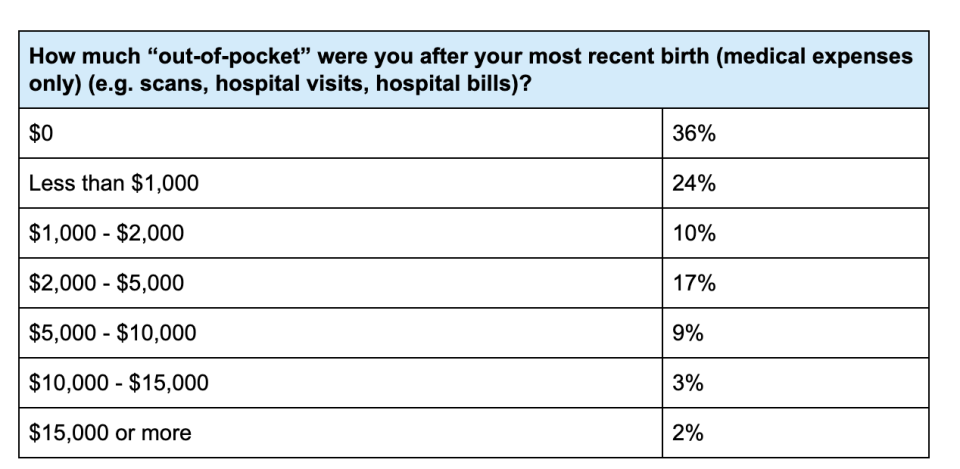 A chart representing the average cost of giving birth for different people.