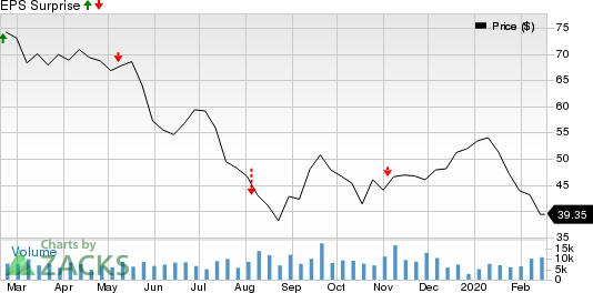 Cimarex Energy Co Price and EPS Surprise