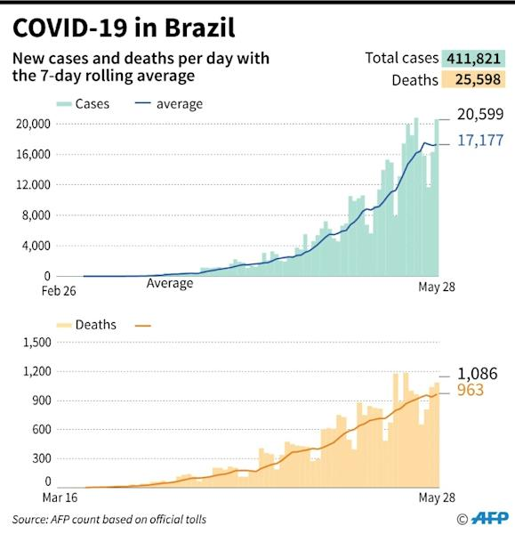 New cases and deaths from COVID-19 per day in Brazil with a rolling 7-day average as of May 28