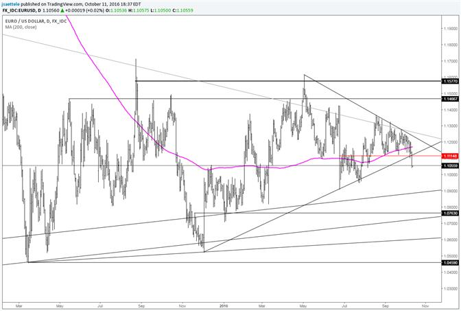 EUR/USD Resolves to the Downside…For Now