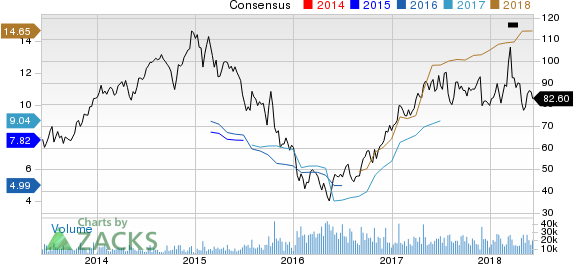 Top Ranked Growth Stocks to Buy for June 8th
