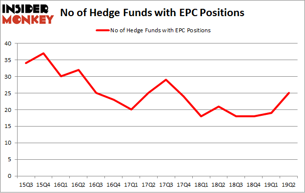 No of Hedge Funds with EPC Positions