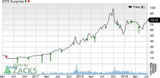 Square, Inc. Price and EPS Surprise