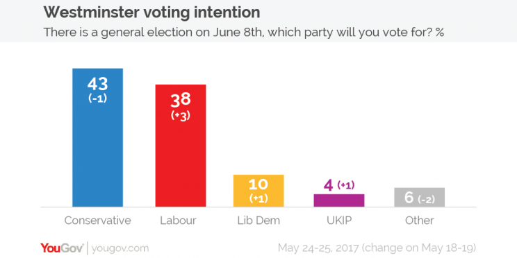 The Conservatives' lead over Labour has narrowed to five points, according to YouGov