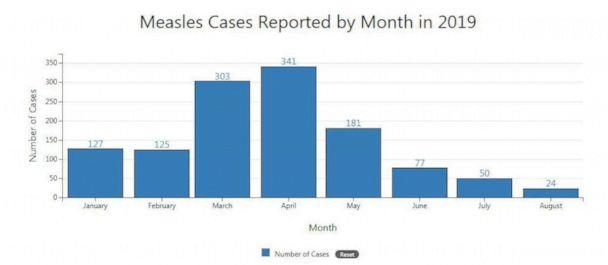 PHOTO: Measles Cases Reported By Month in 2019. (CDC)