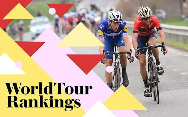UCI WorldTour rankings 2018: Who leads the way after Dwars door Vlaanderen and Tour of Flanders?
