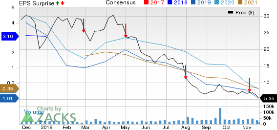 Whiting Petroleum Corporation Price, Consensus and EPS Surprise