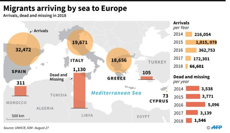 Map of the Mediterranean Sea region showing migrant arrivals by sea along with a tally of those dead and missing