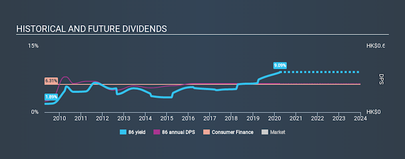 SEHK:86 Historical Dividend Yield April 3rd 2020